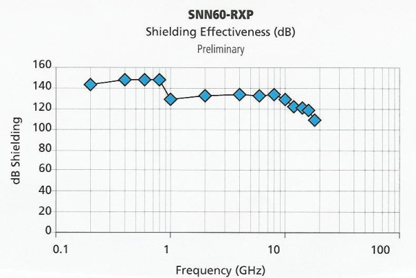 SNN60-RXP Shielding Effectiveness 001-resized-600