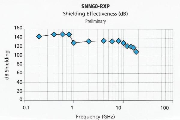 SNN60-RXP Shielding Effectiveness 001-resized-600